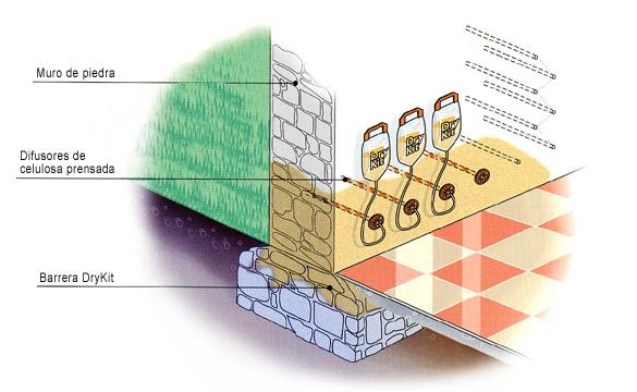 Tratamiento de humedades y desecaci n de muros sistema - Aparato para la humedad ...