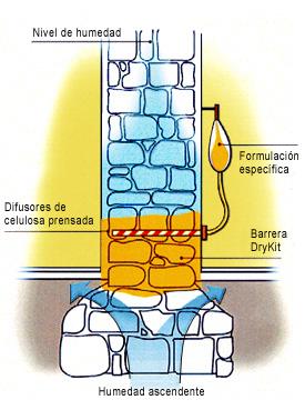 Tratamiento de humedades y desecaci n de muros sistema - Como quitar las humedades de la pared ...